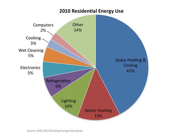 Residential Energy Consumption Chart